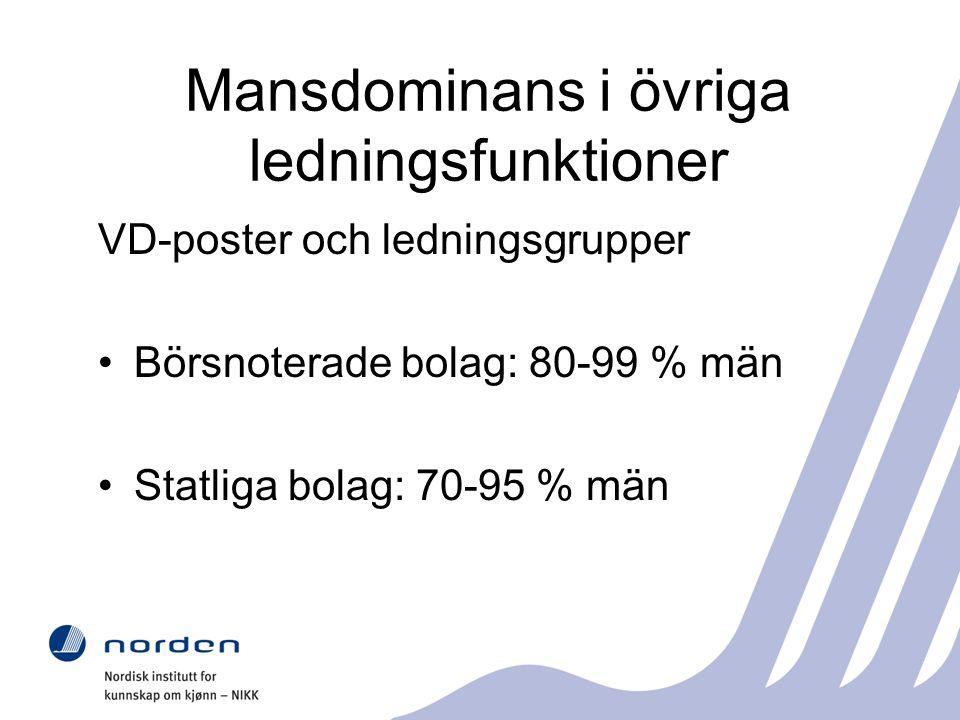 Mansdominans i övriga ledningsfunktioner VD-poster och ledningsgrupper Börsnoterade bolag: 80-99 % män Statliga bolag: 70-95 % män