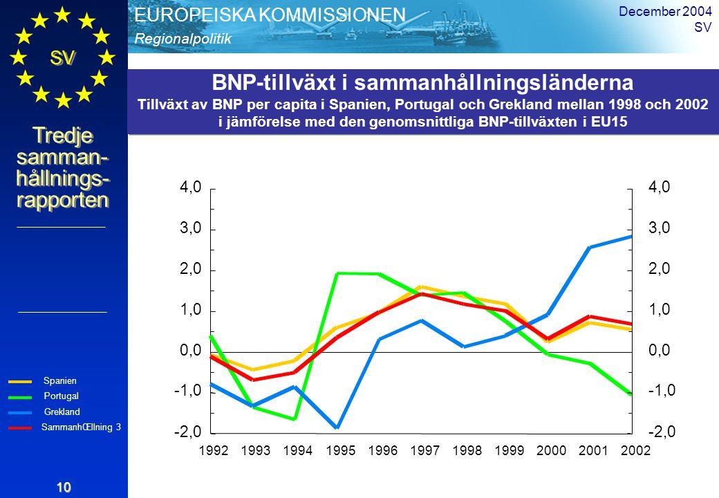 Regionalpolitik EUROPEISKA KOMMISSIONEN SV Tredje samman- hållnings- rapporten December 2004 SV 10 -2,0 -1,0 0,0 1,0 2,0 3,0 4,0 -2,0 -1,0 0,0 1,0 2,0