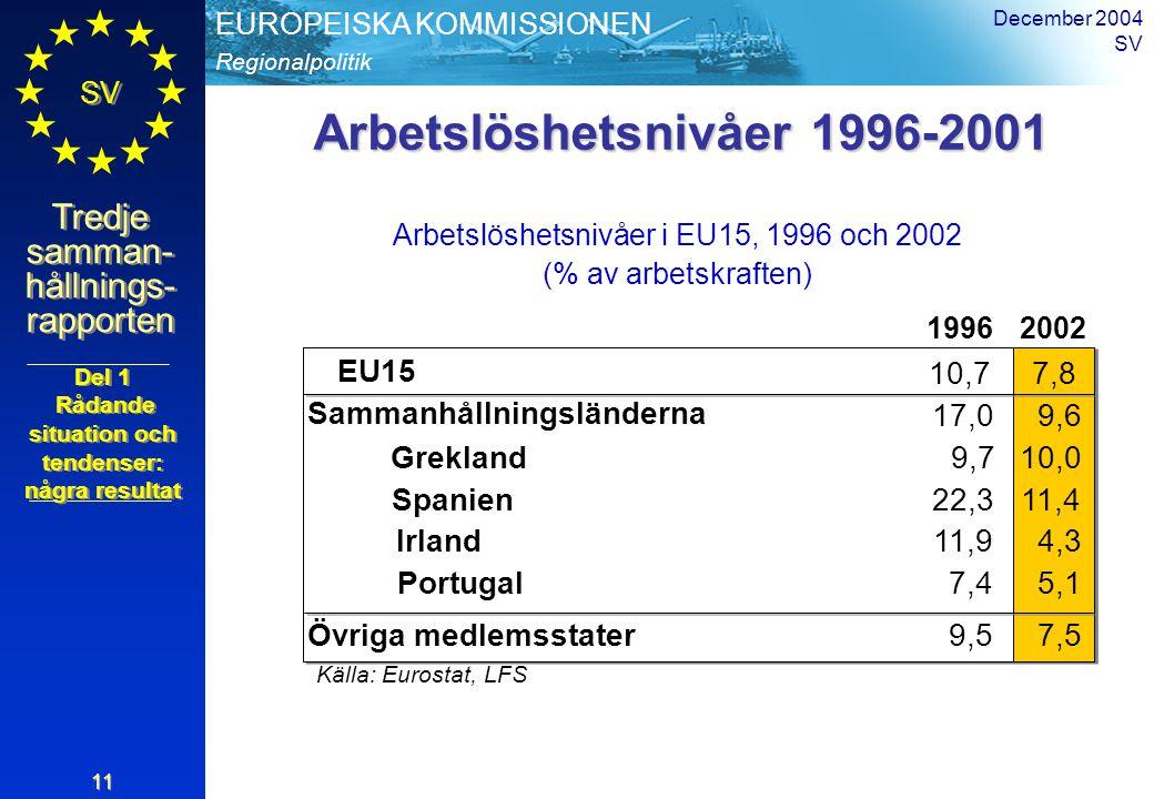 Regionalpolitik EUROPEISKA KOMMISSIONEN SV Tredje samman- hållnings- rapporten December 2004 SV 11 Arbetslöshetsnivåer 1996-2001 Arbetslöshetsnivåer i EU15, 1996 och 2002 (% av arbetskraften) 19962002 EU15 10,77,8 Källa: Eurostat, LFS 7,4 Sammanhållningsländerna 17,09,6 Övriga medlemsstater9,57,5 Grekland9,710,0 Spanien22,311,4 Irland11,94,3 Portugal5,1 Del 1 Rådande situation och tendenser: några resultat Del 1 Rådande situation och tendenser: några resultat