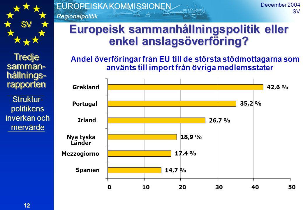 Regionalpolitik EUROPEISKA KOMMISSIONEN SV Tredje samman- hållnings- rapporten December 2004 SV 12 Europeisk sammanhållningspolitik eller enkel anslag