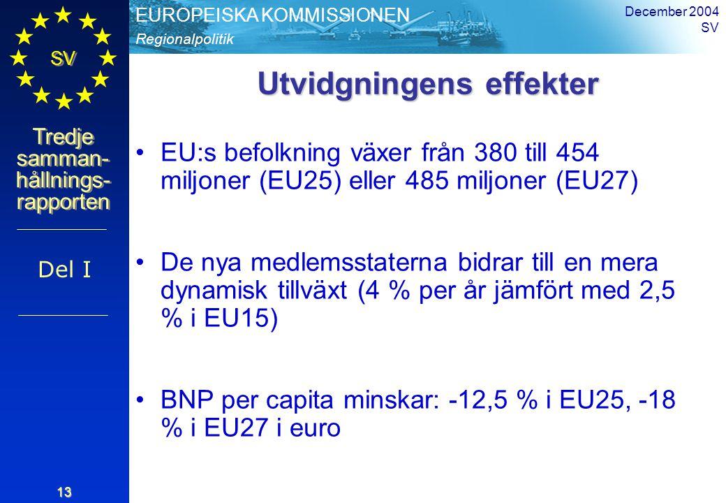 Regionalpolitik EUROPEISKA KOMMISSIONEN SV Tredje samman- hållnings- rapporten December 2004 SV 13 Utvidgningens effekter EU:s befolkning växer från 380 till 454 miljoner (EU25) eller 485 miljoner (EU27) De nya medlemsstaterna bidrar till en mera dynamisk tillväxt (4 % per år jämfört med 2,5 % i EU15) BNP per capita minskar: -12,5 % i EU25, -18 % i EU27 i euro Del I