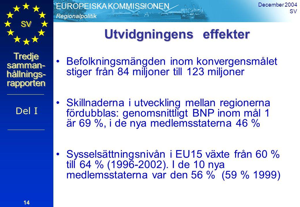 Regionalpolitik EUROPEISKA KOMMISSIONEN SV Tredje samman- hållnings- rapporten December 2004 SV 14 Utvidgningens effekter Befolkningsmängden inom konvergensmålet stiger från 84 miljoner till 123 miljoner Skillnaderna i utveckling mellan regionerna fördubblas: genomsnittligt BNP inom mål 1 är 69 %, i de nya medlemsstaterna 46 % Sysselsättningsnivån i EU15 växte från 60 % till 64 % (1996-2002).