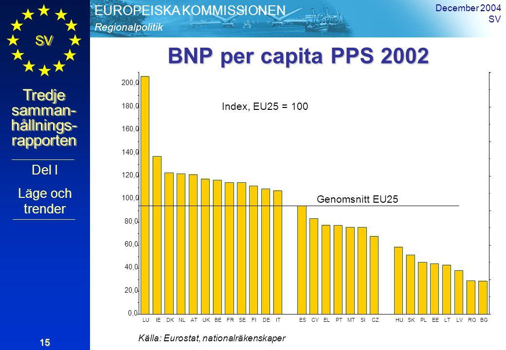 Regionalpolitik EUROPEISKA KOMMISSIONEN SV Tredje samman- hållnings- rapporten December 2004 SV 15 0,0 20,0 40,0 60,0 80,0 100,0 120,0 140,0 160,0 180,0 200,0 LUIEDKNLATUKBEFRSEFIDEITESCYELPTMTSICZHUSKPLEELTLVROBG Genomsnitt EU25 BNP per capita PPS 2002 Källa: Eurostat, nationalräkenskaper Index, EU25 = 100 Del I Läge och trender