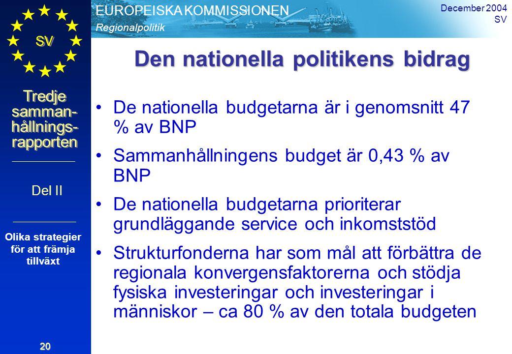 Regionalpolitik EUROPEISKA KOMMISSIONEN SV Tredje samman- hållnings- rapporten December 2004 SV 20 Den nationella politikens bidrag De nationella budgetarna är i genomsnitt 47 % av BNP Sammanhållningens budget är 0,43 % av BNP De nationella budgetarna prioriterar grundläggande service och inkomststöd Strukturfonderna har som mål att förbättra de regionala konvergensfaktorerna och stödja fysiska investeringar och investeringar i människor – ca 80 % av den totala budgeten Del II Olika strategier för att främja tillväxt