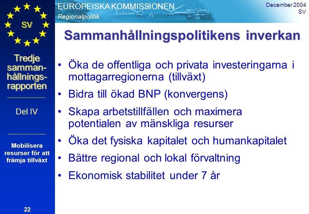 Regionalpolitik EUROPEISKA KOMMISSIONEN SV Tredje samman- hållnings- rapporten December 2004 SV 22 Sammanhållningspolitikens inverkan Öka de offentlig