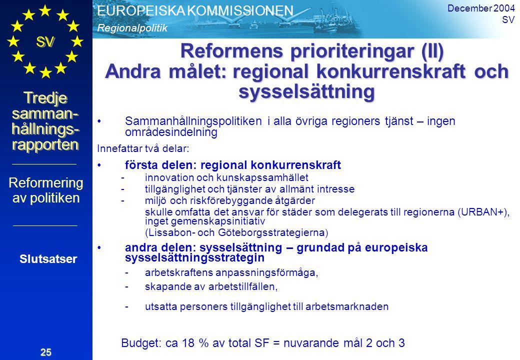 Regionalpolitik EUROPEISKA KOMMISSIONEN SV Tredje samman- hållnings- rapporten December 2004 SV 25 Reformens prioriteringar (II) Andra målet: regional konkurrenskraft och sysselsättning Reformens prioriteringar (II) Andra målet: regional konkurrenskraft och sysselsättning Sammanhållningspolitiken i alla övriga regioners tjänst – ingen områdesindelning Innefattar två delar: första delen: regional konkurrenskraft -innovation och kunskapssamhället -tillgänglighet och tjänster av allmänt intresse -miljö och riskförebyggande åtgärder skulle omfatta det ansvar för städer som delegerats till regionerna (URBAN+), inget gemenskapsinitiativ (Lissabon- och Göteborgsstrategierna ) andra delen: sysselsättning – grundad på europeiska sysselsättningsstrategin -arbetskraftens anpassningsförmåga, -skapande av arbetstillfällen, -utsatta personers tillgänglighet till arbetsmarknaden Budget: ca 18 % av total SF = nuvarande mål 2 och 3 Reformering av politiken Slutsatser