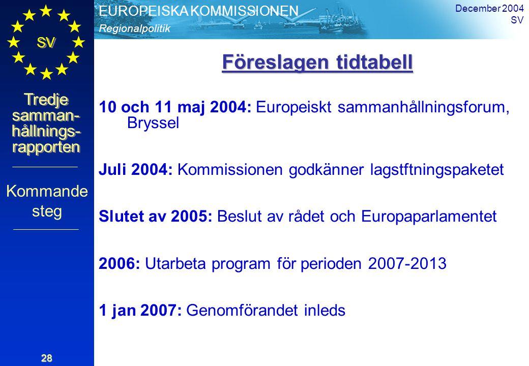 Regionalpolitik EUROPEISKA KOMMISSIONEN SV Tredje samman- hållnings- rapporten December 2004 SV 28 Föreslagen tidtabell Föreslagen tidtabell 10 och 11 maj 2004: Europeiskt sammanhållningsforum, Bryssel Juli 2004: Kommissionen godkänner lagstftningspaketet Slutet av 2005: Beslut av rådet och Europaparlamentet 2006: Utarbeta program för perioden 2007-2013 1 jan 2007: Genomförandet inleds Kommande steg