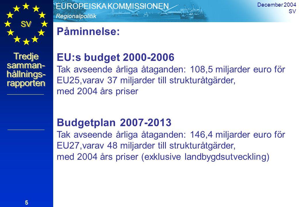 Regionalpolitik EUROPEISKA KOMMISSIONEN SV Tredje samman- hållnings- rapporten December 2004 SV 26 Reformens prioriteringar (III) Tredje målet: Europeiskt territoriellt samarbete Reformens prioriteringar (III) Tredje målet: Europeiskt territoriellt samarbete Framgångarna för Interreg visar att gemenskapens mervärde möjliggör en harmonisk och balanserad integration av hela unionen Gränsregioner, inklusive sjögränser Gränsöverskridande samarbete (medlemsstaterna ska ge förslag till ändringar av Interreg III B:s nuvarande 13 områden) Interregionalt samarbete (även inom integrering) Externt gränsöverskridande samarbete – kopplat till det nya instrumentet för europeiskt grannskap och partnerskap, som innefattar flerårig programplanering och endast ett finansiellt instrument Budget: ca 4 % av de totala medlen Reformering av politiken Slutsatser
