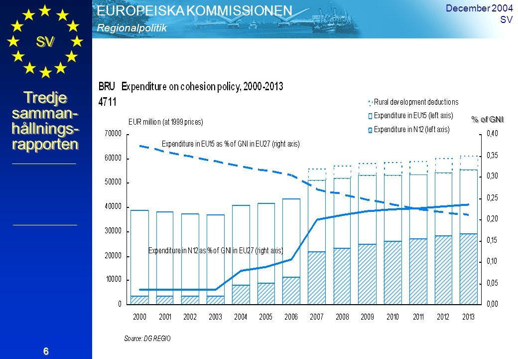 Regionalpolitik EUROPEISKA KOMMISSIONEN SV Tredje samman- hållnings- rapporten December 2004 SV 7 Sammanhållningspolitiken 34 % av EU:s budget (336 miljarder euro för perioden 2007-2013 med 2004 års priser) ca 0,41 % av unionens BNP (tillsammans med landsbygdsutveckling och fiske: 0,46 %) omkring 50/50 mellan nuvarande och nya medlemsstater mer än 75 % av budgeten för regioner och medlemsstater som släpar efter i utvecklingen Kontext Utgifternas proportioner
