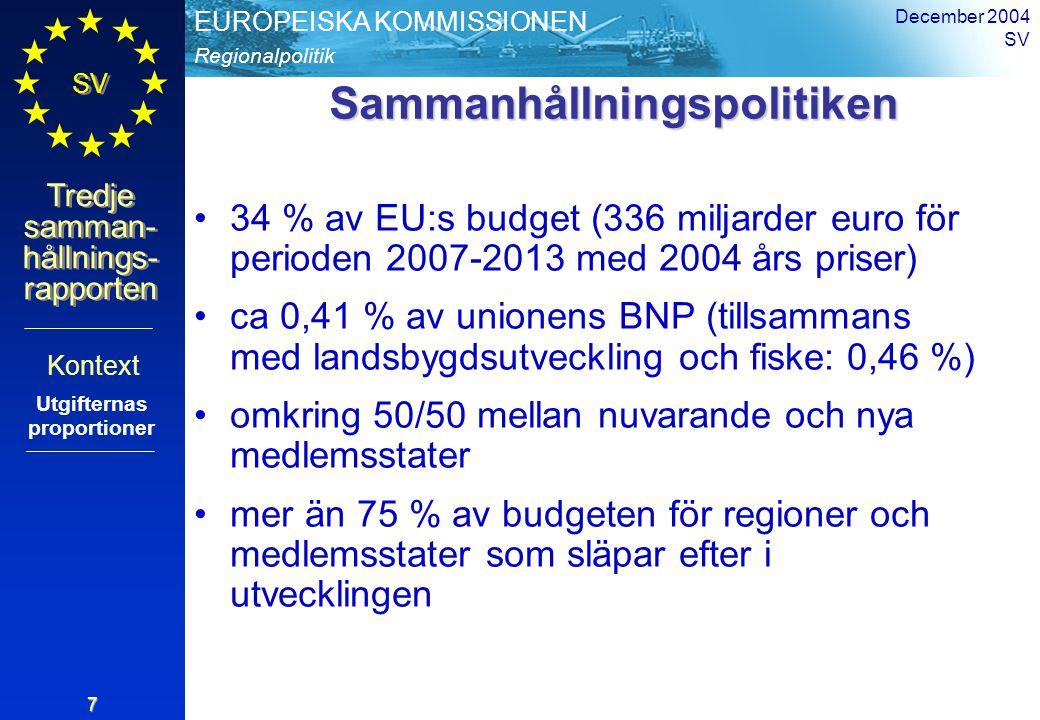 Regionalpolitik EUROPEISKA KOMMISSIONEN SV Tredje samman- hållnings- rapporten December 2004 SV 8 Strukturfondernas utgiftskategorier Kontext Övrigt 2 % Mänskliga resurser 23 % Produktiv miljö 34 % Infrastruktur 41% 4,3Fördelning av strukturfondernas anslag till mål 1-regioner, samtliga medlemsstater, 2000-2006 KŠlla DG REGIO För 2007-2013 + förstärkning av administrativ kapacitet