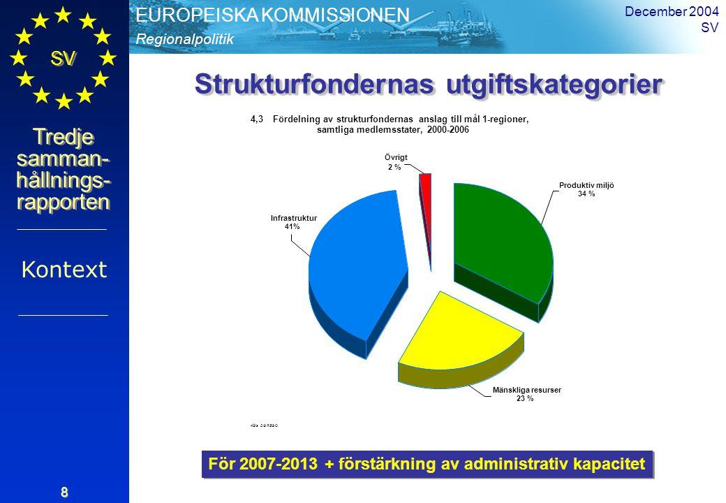 Regionalpolitik EUROPEISKA KOMMISSIONEN SV Tredje samman- hållnings- rapporten December 2004 SV 19 Sysselsättning inom hi-tech 2002 Regionala konkurrens- faktorer < 7,45 < 7,45 – 9,55 < 9,55 – 11,65 11,65 – 13,75 >= 13,75 Inga data Källor: Eurostat Genomsnitt = 10,6 Standardavvikelse = 4,30