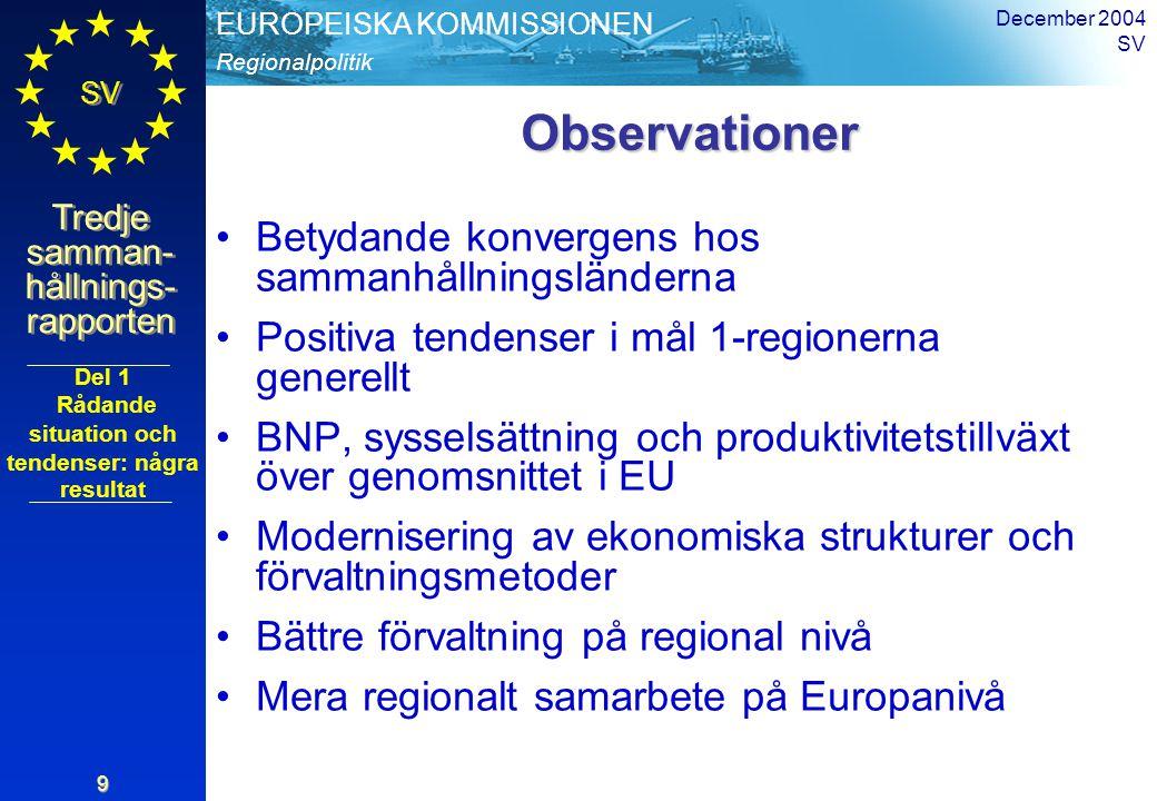 Regionalpolitik EUROPEISKA KOMMISSIONEN SV Tredje samman- hållnings- rapporten December 2004 SV 9 Observationer Observationer Betydande konvergens hos sammanhållningsländerna Positiva tendenser i mål 1-regionerna generellt BNP, sysselsättning och produktivitetstillväxt över genomsnittet i EU Modernisering av ekonomiska strukturer och förvaltningsmetoder Bättre förvaltning på regional nivå Mera regionalt samarbete på Europanivå Del 1 Rådande situation och tendenser: några resultat