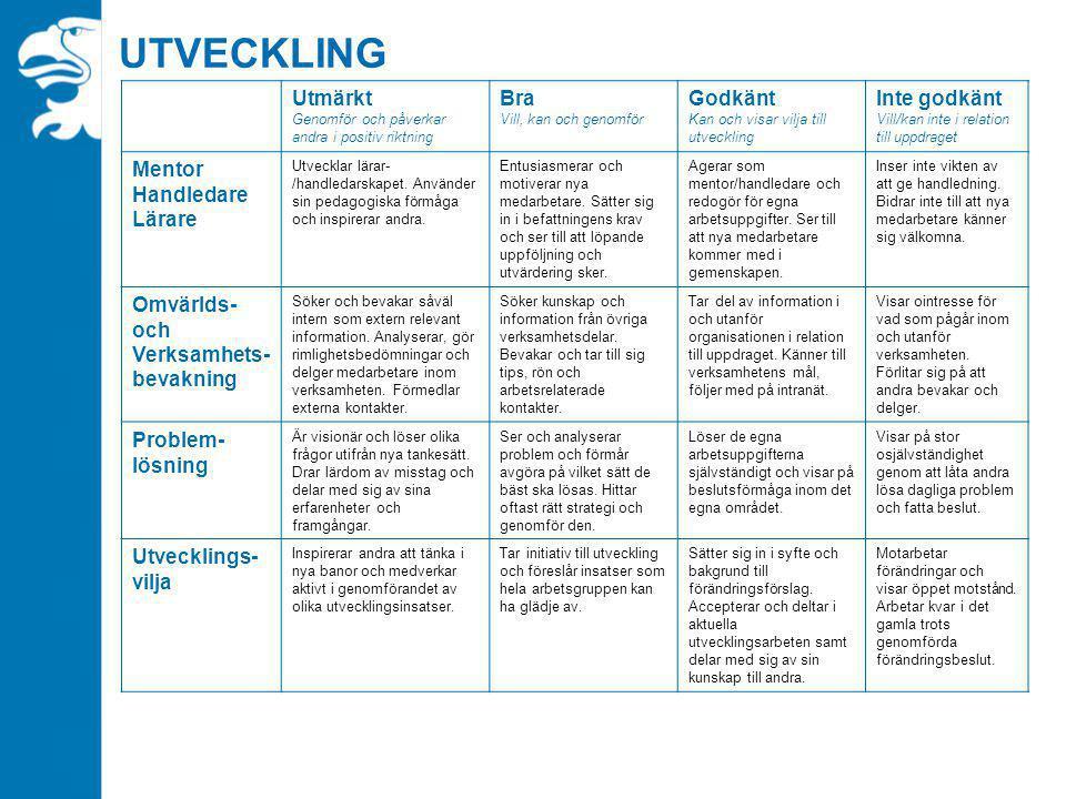 UTVECKLING Utmärkt Genomför och påverkar andra i positiv riktning Bra Vill, kan och genomför Godkänt Kan och visar vilja till utveckling Inte godkänt Vill/kan inte i relation till uppdraget Mentor Handledare Lärare Utvecklar lärar- /handledarskapet.