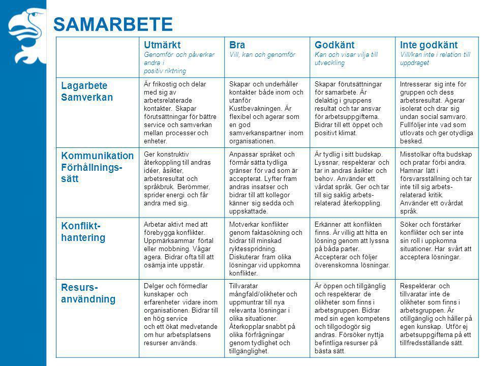SAMARBETE Utmärkt Genomför och påverkar andra i positiv riktning Bra Vill, kan och genomför Godkänt Kan och visar vilja till utveckling Inte godkänt V