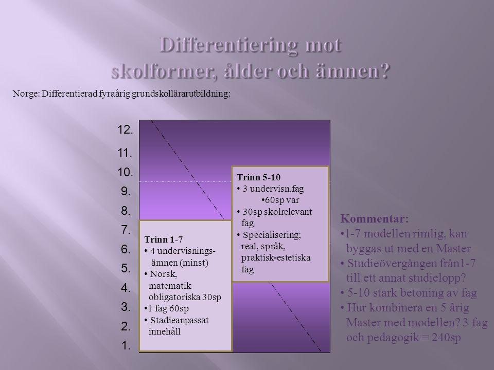 1. 2. 3. 4. 5. 6. 7. 8. 9. 10. 11. 12. Norge: Differentierad fyraårig grundskollärarutbildning: Trinn 1-7 4 undervisnings- ämnen (minst) Norsk, matema