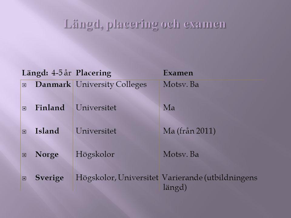 Längd: 4-5 år PlaceringExamen  Danmark University Colleges Motsv. Ba  Finland UniversitetMa  Island UniversitetMa (från 2011)  Norge HögskolorMots