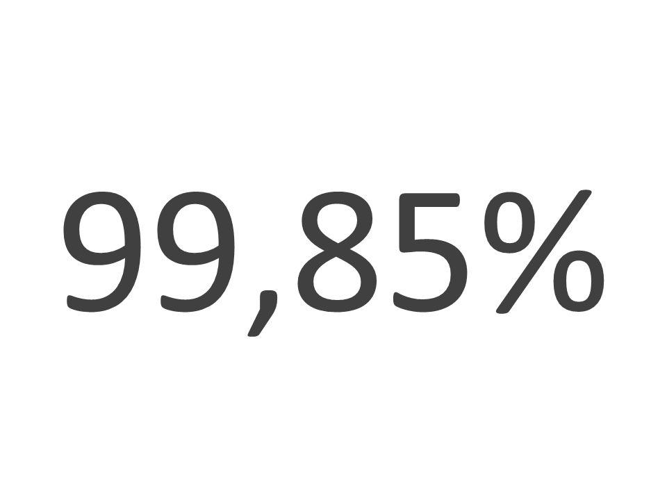 99,85%