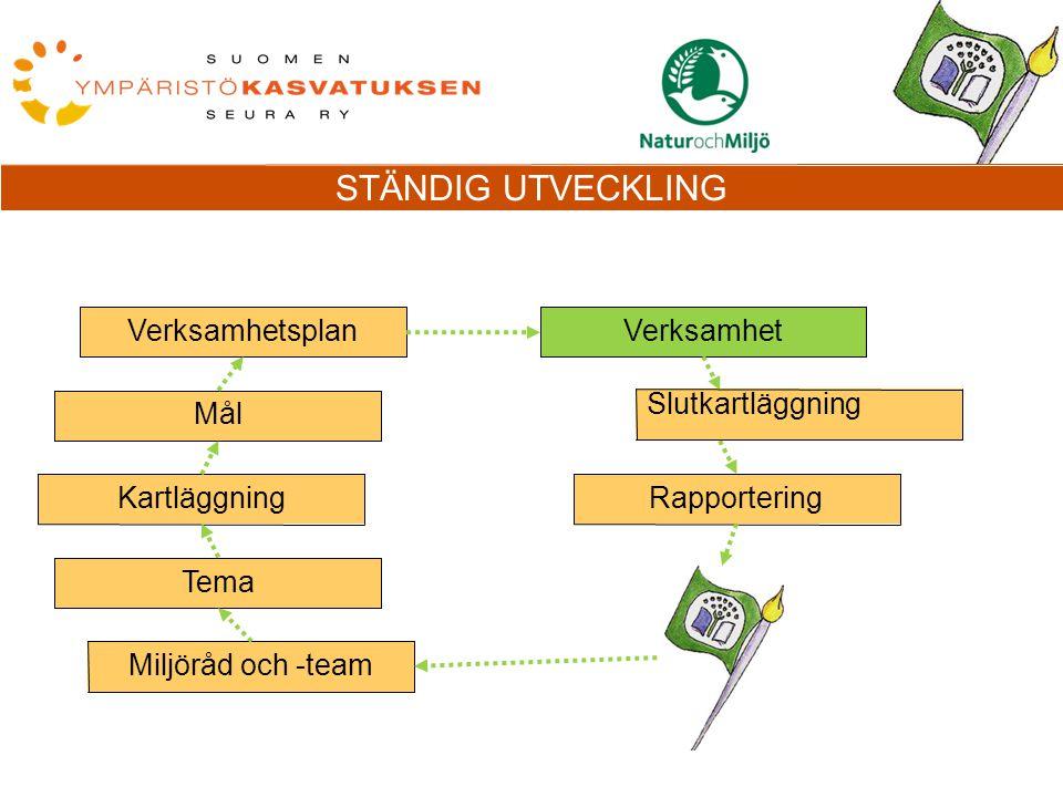 Verksamhetsplan Mål Kartläggning Tema Miljöråd och -team Verksamhet Rapportering Slutkartläggning