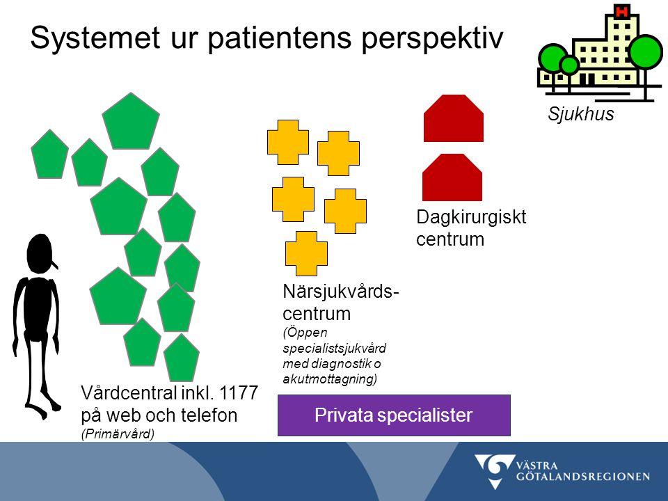 Systemet ur patientens perspektiv Vårdcentral inkl. 1177 på web och telefon (Primärvård) Sjukhus Närsjukvårds- centrum (Öppen specialistsjukvård med d
