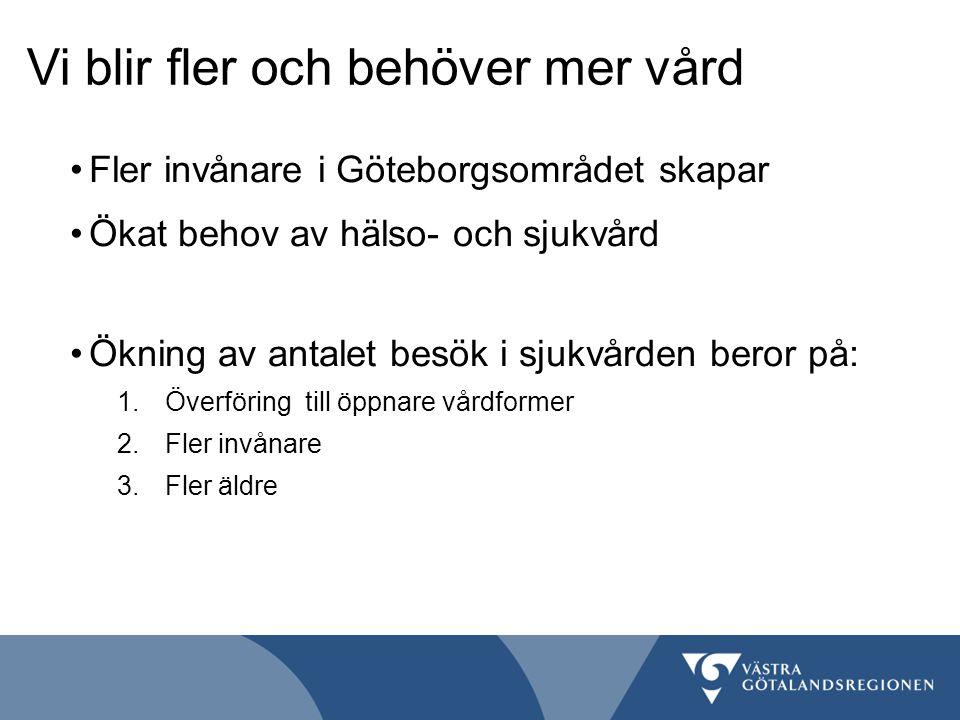 Fler invånare i Göteborgsområdet skapar Ökat behov av hälso- och sjukvård Ökning av antalet besök i sjukvården beror på: 1.Överföring till öppnare vår