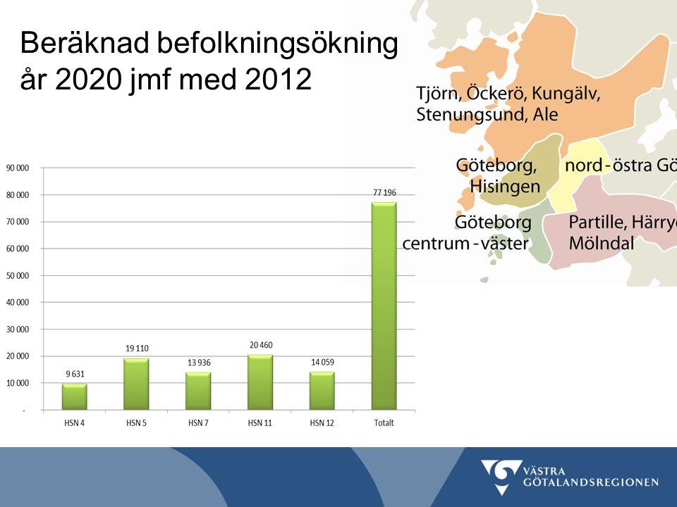 Beräknad befolkningsökning år 2020 jmf med 2012
