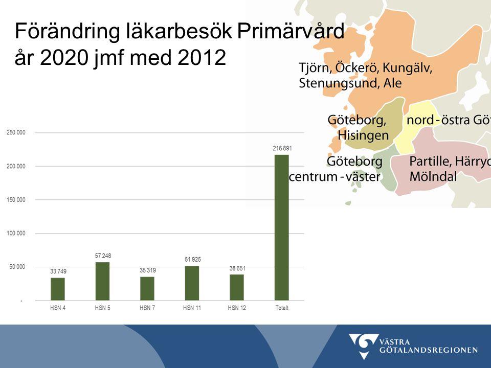 Förändring läkarbesök Primärvård år 2020 jmf med 2012