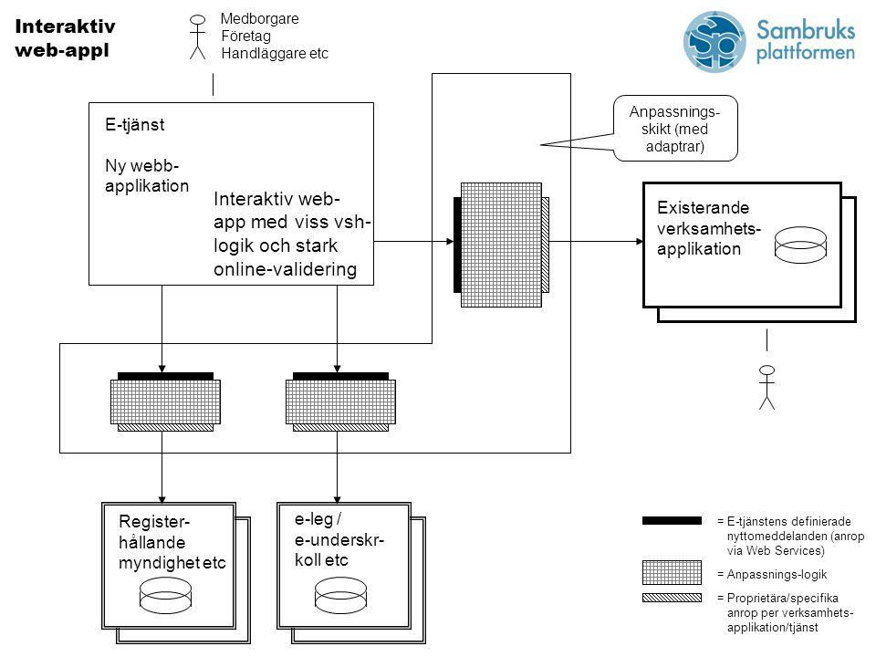 E-tjänst Ny webb- applikation Register- hållande myndighet etc e-leg / e-underskr- koll etc Existerande verksamhets- applikation Interaktiv web-appl Anpassnings- skikt (med adaptrar) = E-tjänstens definierade nyttomeddelanden (anrop via Web Services) = Anpassnings-logik = Proprietära/specifika anrop per verksamhets- applikation/tjänst Medborgare Företag Handläggare etc Interaktiv web- app med viss vsh- logik och stark online-validering