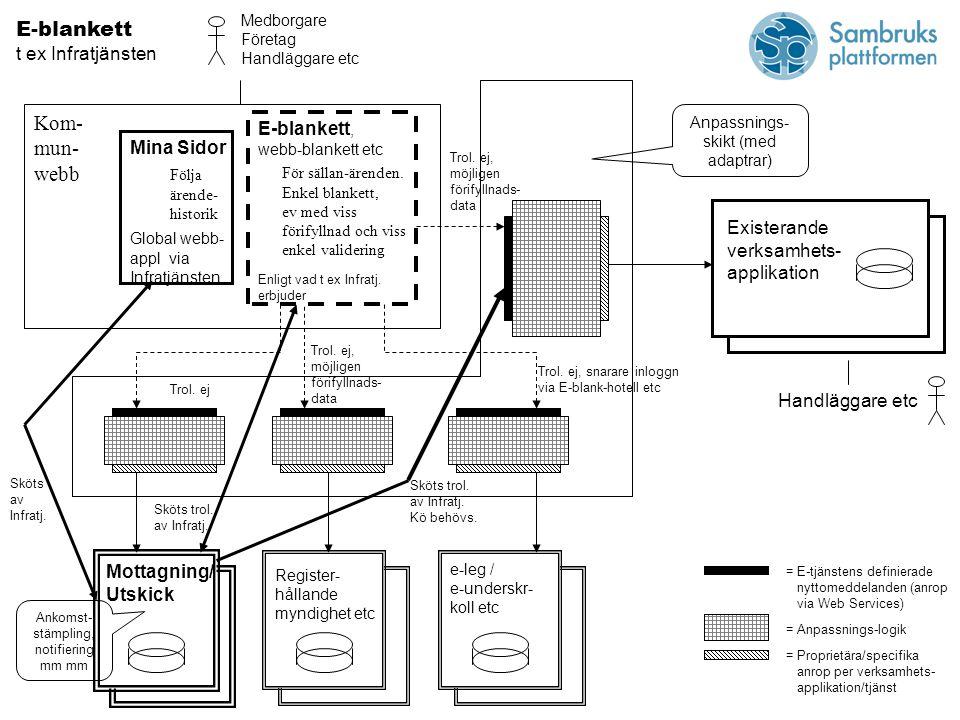 E-blankett, webb-blankett etc Enligt vad t ex Infratj.