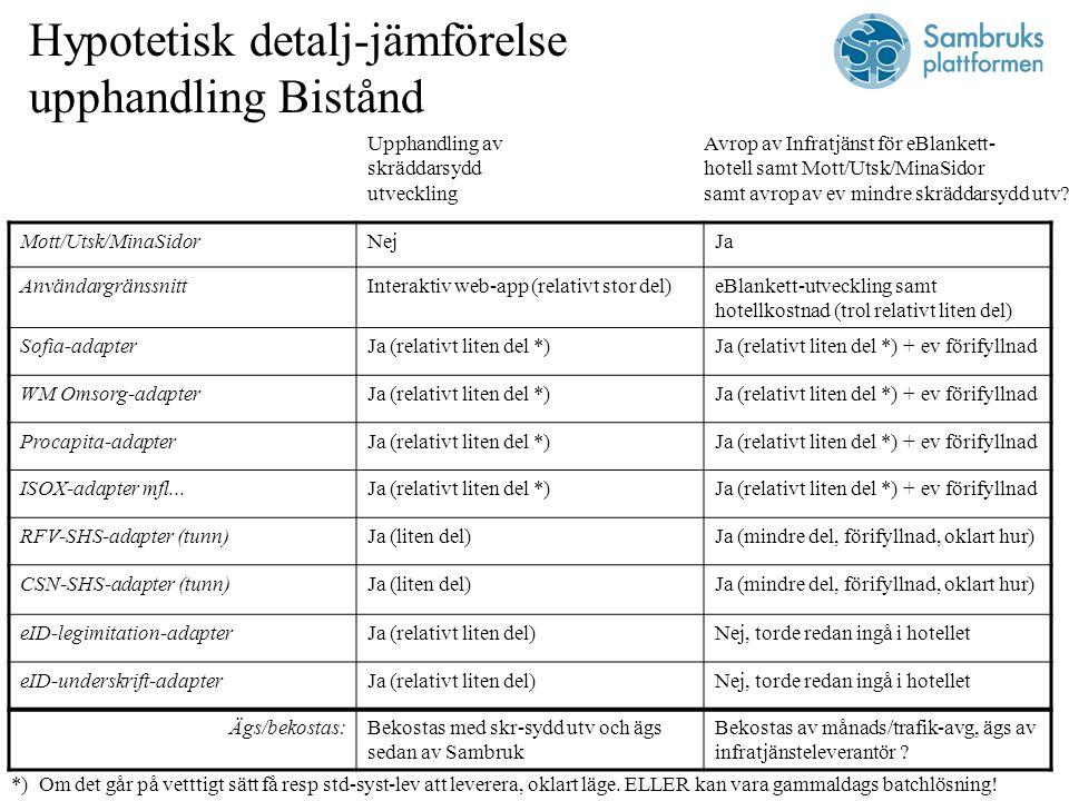 Hypotetisk detalj-jämförelse upphandling Bistånd Mott/Utsk/MinaSidorNejJa AnvändargränssnittInteraktiv web-app (relativt stor del)eBlankett-utveckling samt hotellkostnad (trol relativt liten del) Sofia-adapterJa (relativt liten del *)Ja (relativt liten del *) + ev förifyllnad WM Omsorg-adapterJa (relativt liten del *)Ja (relativt liten del *) + ev förifyllnad Procapita-adapterJa (relativt liten del *)Ja (relativt liten del *) + ev förifyllnad ISOX-adapter mfl...Ja (relativt liten del *)Ja (relativt liten del *) + ev förifyllnad RFV-SHS-adapter (tunn)Ja (liten del)Ja (mindre del, förifyllnad, oklart hur) CSN-SHS-adapter (tunn)Ja (liten del)Ja (mindre del, förifyllnad, oklart hur) eID-legimitation-adapterJa (relativt liten del)Nej, torde redan ingå i hotellet eID-underskrift-adapterJa (relativt liten del)Nej, torde redan ingå i hotellet Ägs/bekostas:Bekostas med skr-sydd utv och ägs sedan av Sambruk Bekostas av månads/trafik-avg, ägs av infratjänsteleverantör .