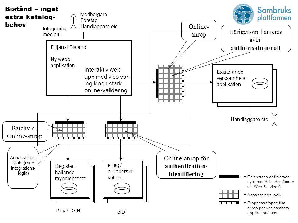 E-tjänst Bistånd Ny webb- applikation Medborgare Företag Handläggareetc Handläggareetc Register- hållande myndighet etc e-leg / e-underskr- koll etc Existerande verksamhets- applikation Anpassnings- skikt (med integrations- logik) Online- anrop Batchvis / Online-anrop Online-anrop för authentication/ identifiering Inloggning med eID Härigenom hanteras även authorisation/roll RFV / CSN eID Interaktiv web- app med viss vsh- logik och stark online-validering Bistånd – inget extra katalog- behov = E-tjänstens definierade nyttomeddelanden (anrop via Web Services) = Anpassnings-logik = Proprietära/specifika anrop per verksamhets- applikation/tjänst