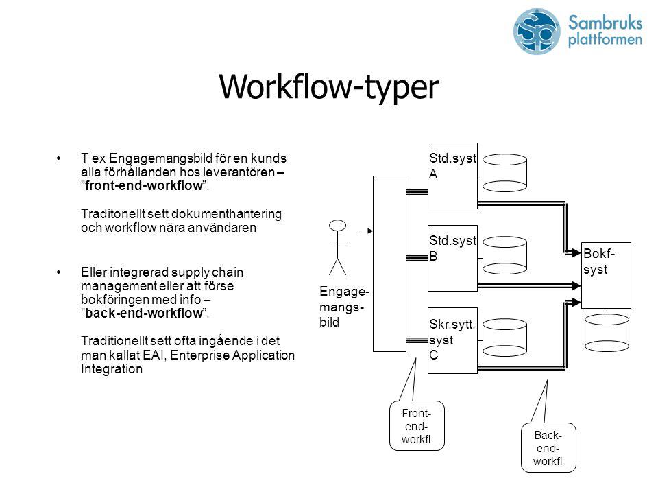 Workflow-typer T ex Engagemangsbild för en kunds alla förhållanden hos leverantören – front-end-workflow .