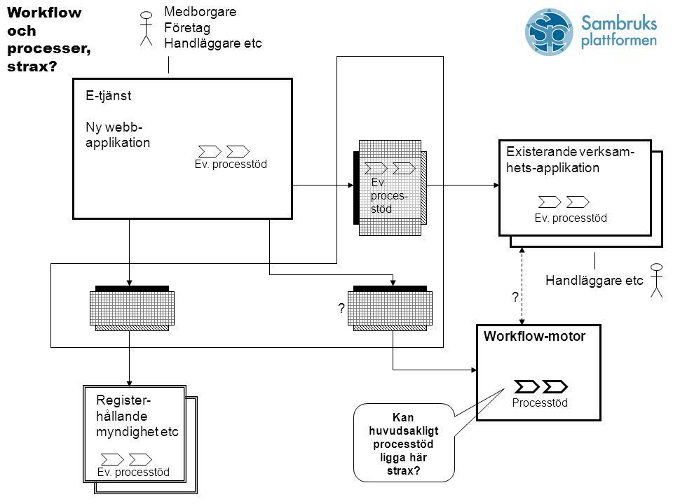 E-tjänst Ny webb- applikation Medborgare Företag Handläggare etc Register- hållande myndighet etc Existerande verksam- hets-applikation Ev.