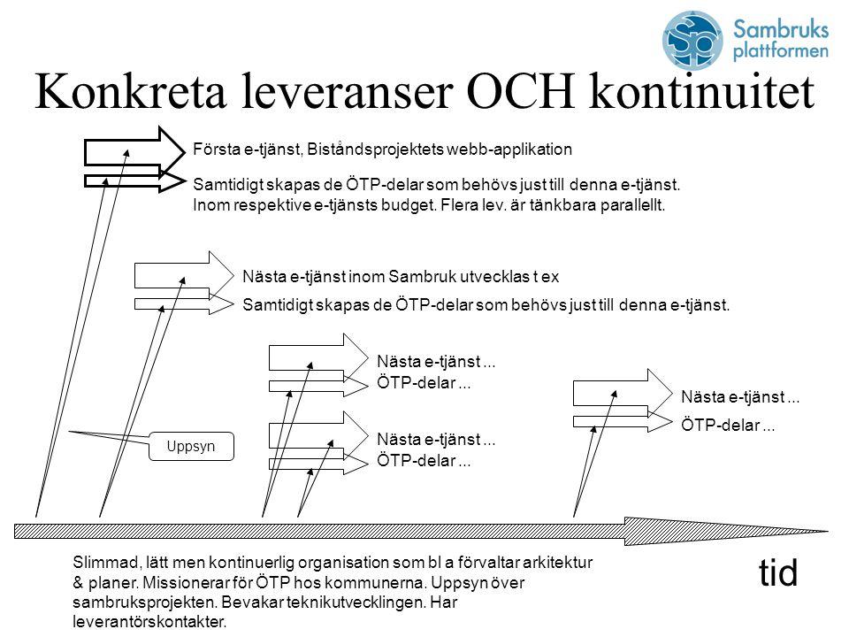 Sven-Håkan Olsson Sambruk/ÖTP 0708 – 84 01 34 sven-hakan.olsson@definitivus.se OETP_bilder_1-2dec04_v10.ppt