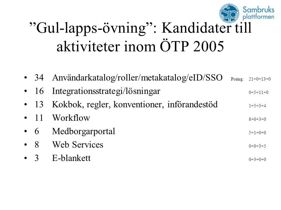 Gul-lapps-övning : Kandidater till aktiviteter inom ÖTP 2005 34Användarkatalog/roller/metakatalog/eID/SSO Poäng:21+0+13+0 16Integrationsstrategi/lösningar 0+5+11+0 13Kokbok, regler, konventioner, införandestöd 1+5+3+4 11Workflow 8+0+3+0 6Medborgarportal 5+1+0+0 8Web Services 0+0+3+5 3E-blankett 0+3+0+0