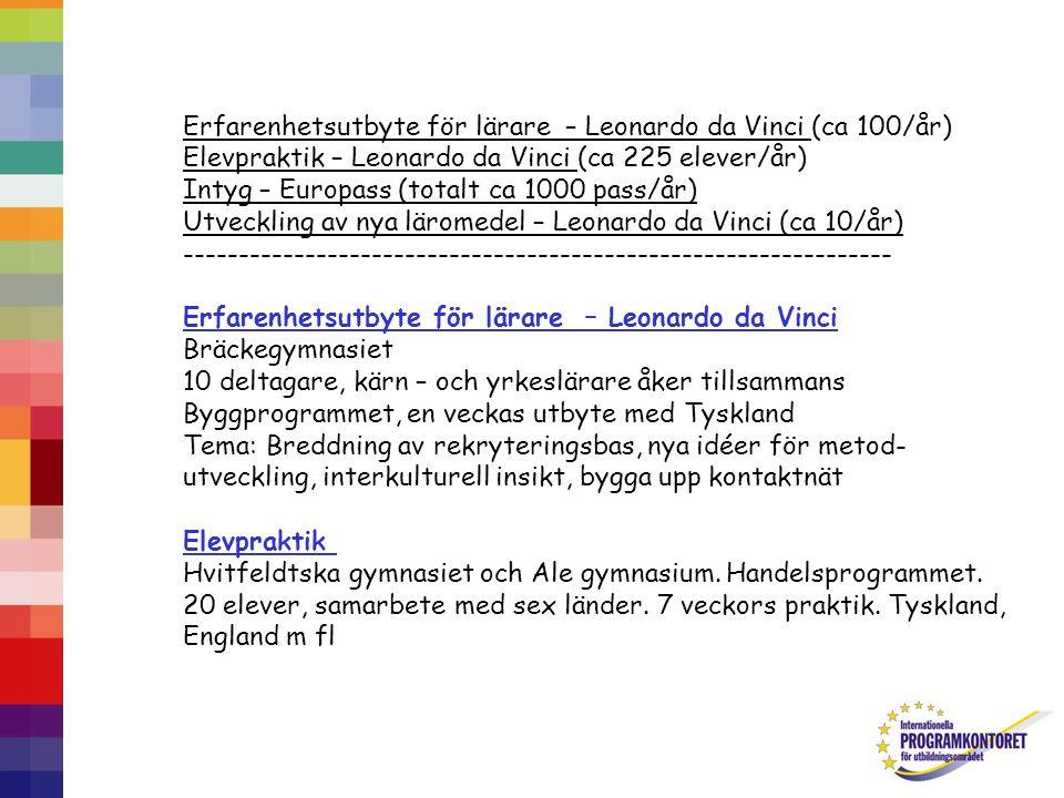 Erfarenhetsutbyte för lärare – Leonardo da Vinci (ca 100/år) Elevpraktik – Leonardo da Vinci (ca 225 elever/år) Intyg – Europass (totalt ca 1000 pass/år) Utveckling av nya läromedel – Leonardo da Vinci (ca 10/år) ---------------------------------------------------------------- Erfarenhetsutbyte för lärare – Leonardo da Vinci Bräckegymnasiet 10 deltagare, kärn – och yrkeslärare åker tillsammans Byggprogrammet, en veckas utbyte med Tyskland Tema: Breddning av rekryteringsbas, nya idéer för metod- utveckling, interkulturell insikt, bygga upp kontaktnät Elevpraktik Hvitfeldtska gymnasiet och Ale gymnasium.