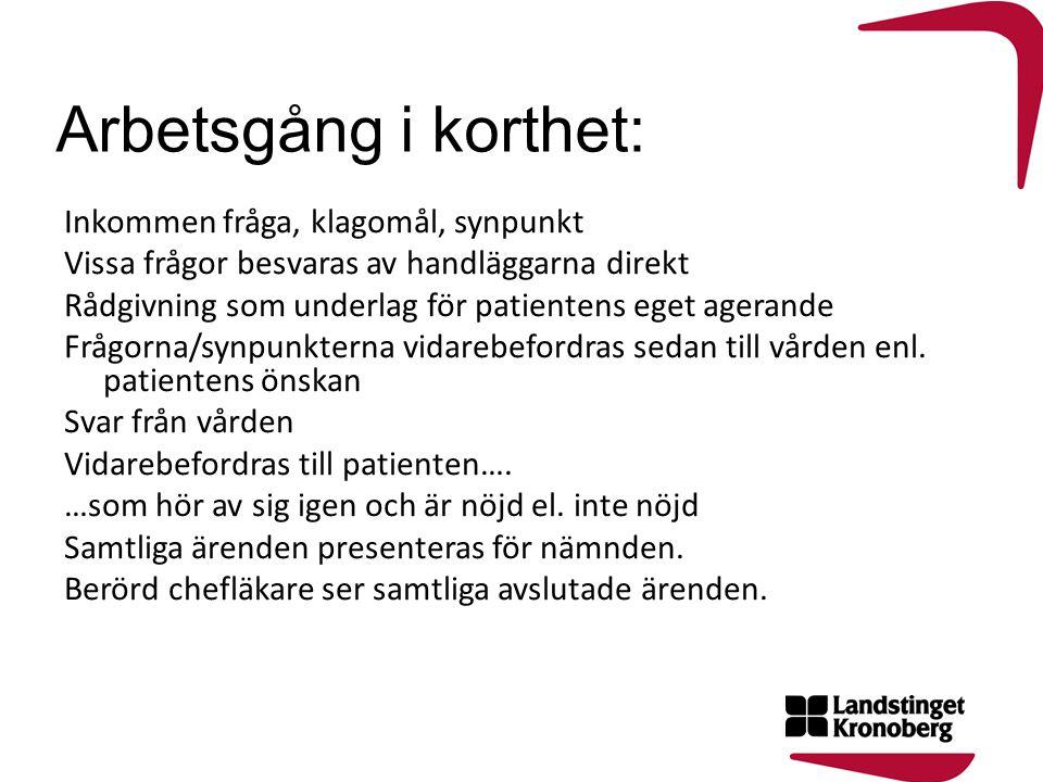 Arbetsgång i korthet: Inkommen fråga, klagomål, synpunkt Vissa frågor besvaras av handläggarna direkt Rådgivning som underlag för patientens eget ager