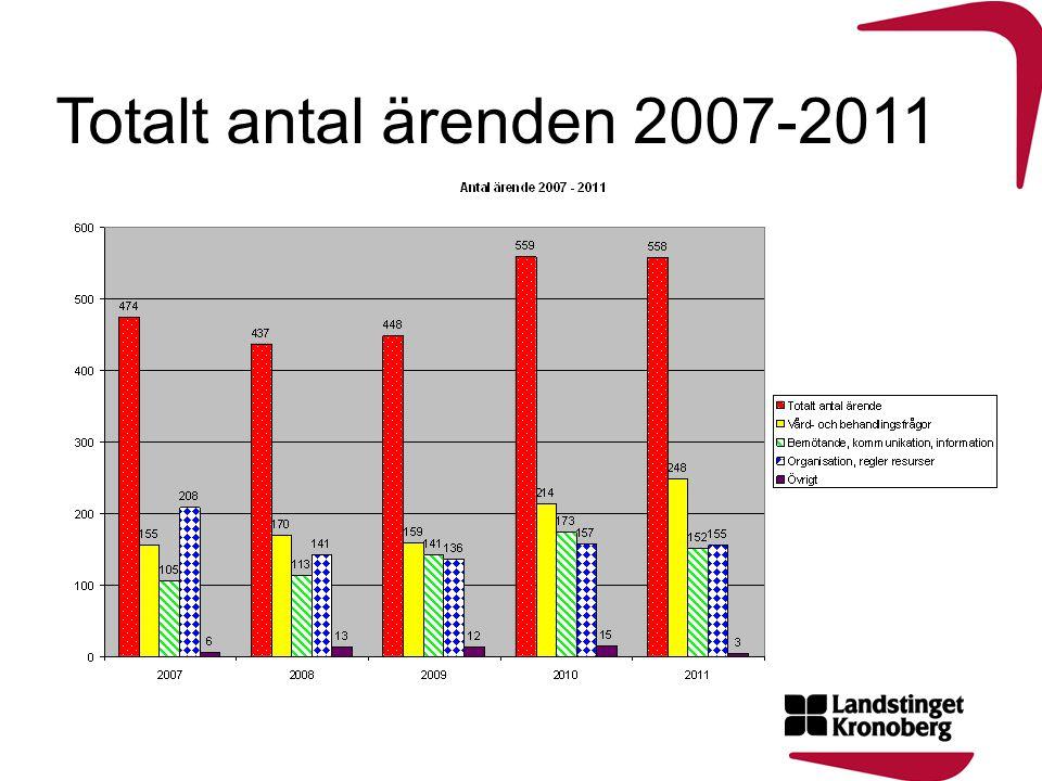 Totalt antal ärenden 2007-2011