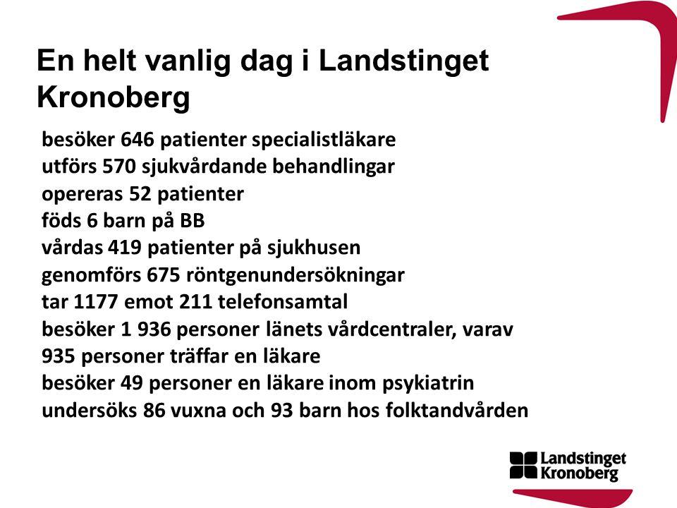 En helt vanlig dag i Landstinget Kronoberg besöker 646 patienter specialistläkare utförs 570 sjukvårdande behandlingar opereras 52 patienter föds 6 ba