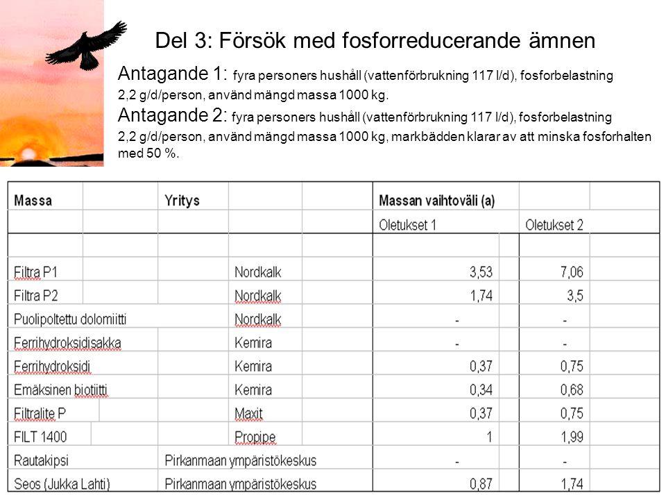 Päivämäärä:1.9.2005 Tekijä:Jenny Sundqvist Del 3: Försök med fosforreducerande ämnen Antagande 1: fyra personers hushåll (vattenförbrukning 117 l/d), fosforbelastning 2,2 g/d/person, använd mängd massa 1000 kg.