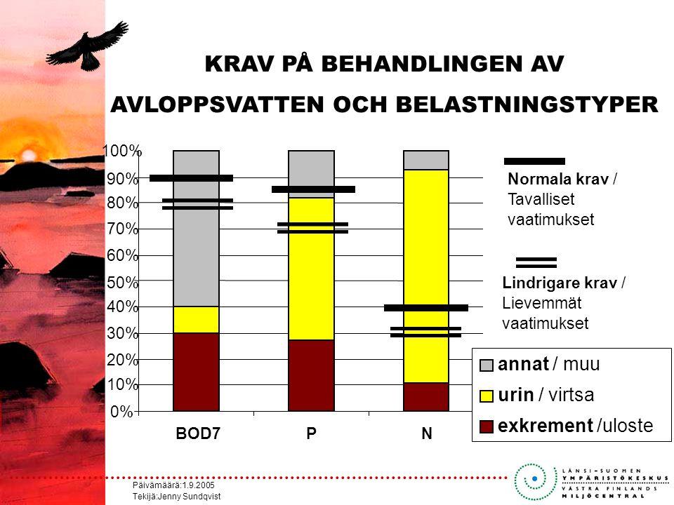 Päivämäärä:1.9.2005 Tekijä:Jenny Sundqvist 0% 10% 20% 30% 40% 50% 60% 70% 80% 90% 100% BOD7PN annat / muu urin / virtsa exkrement /uloste Normala krav / Tavalliset vaatimukset Lindrigare krav / Lievemmät vaatimukset KRAV PÅ BEHANDLINGEN AV AVLOPPSVATTEN OCH BELASTNINGSTYPER