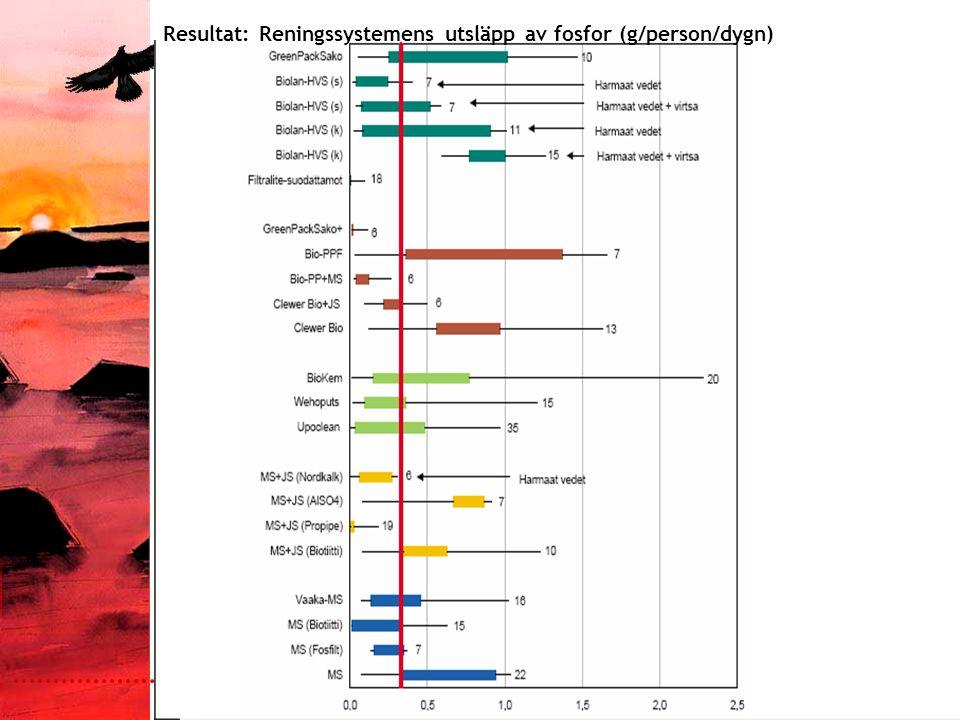 Päivämäärä:1.9.2005 Tekijä:Jenny Sundqvist Resultat: Reningssystemens utsläpp av fosfor (g/person/dygn)