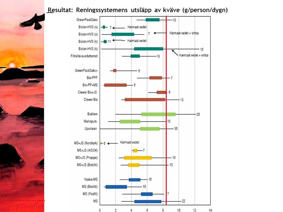 Päivämäärä:1.9.2005 Tekijä:Jenny Sundqvist Resultat: Reningssystemens utsläpp av organiska ämnen (g/person/dygn)