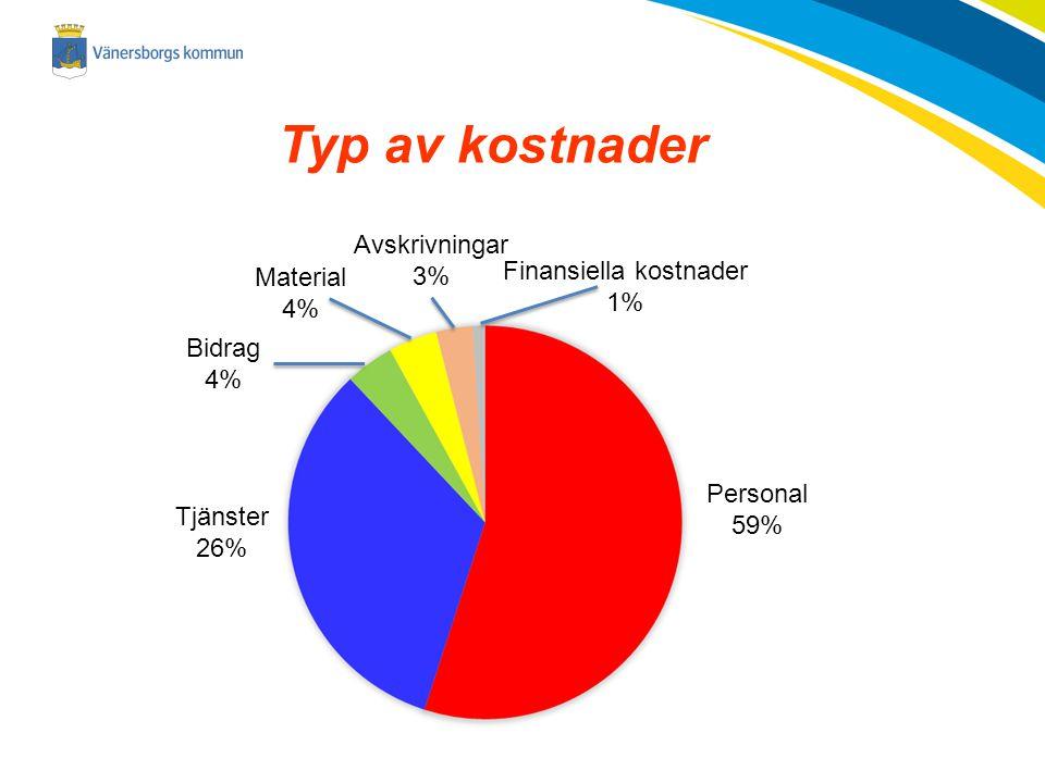2014-11-23 Typ av kostnader Personal 59% Finansiella kostnader 1% Bidrag 4% Tjänster 26% Material 4% Avskrivningar 3%
