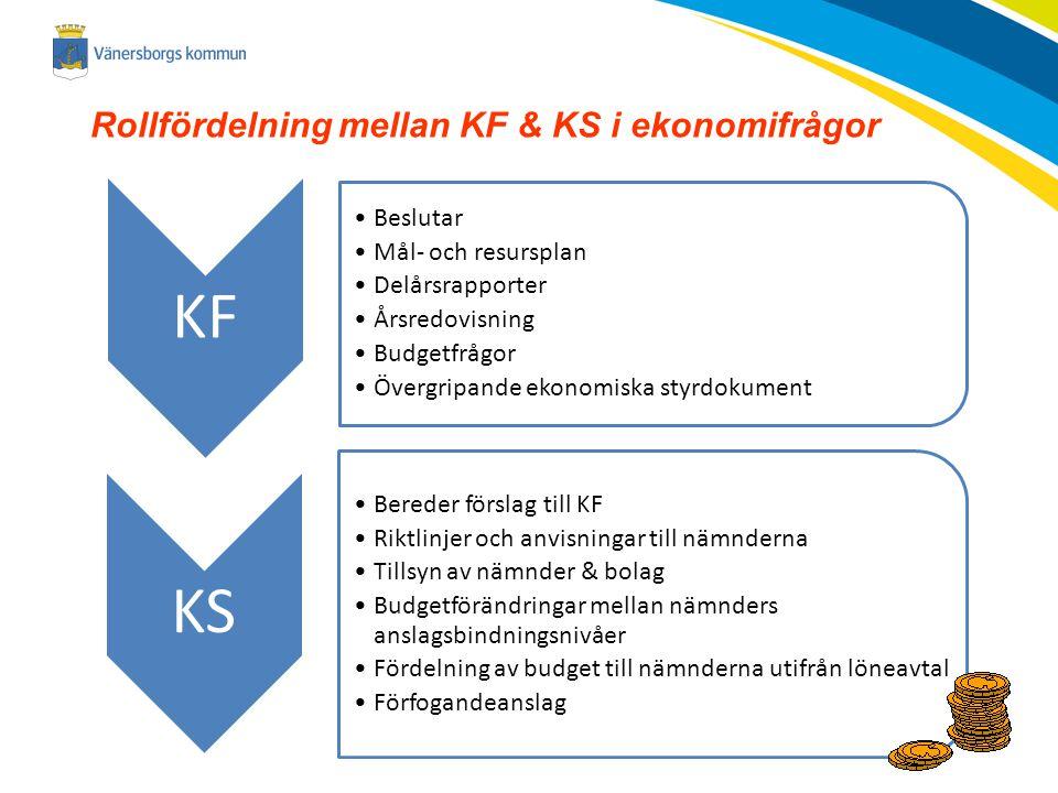 2014-11-23 Rollfördelning mellan KF & KS i ekonomifrågor KF Beslutar Mål- och resursplan Delårsrapporter Årsredovisning Budgetfrågor Övergripande ekon