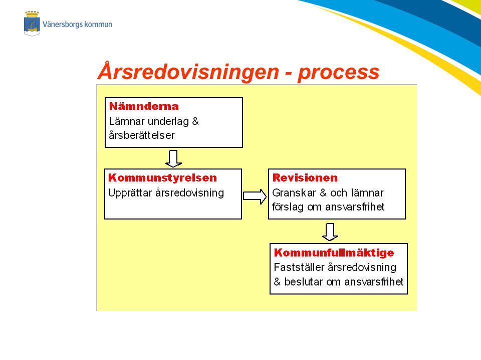 2014-11-23 Årsredovisningen - process