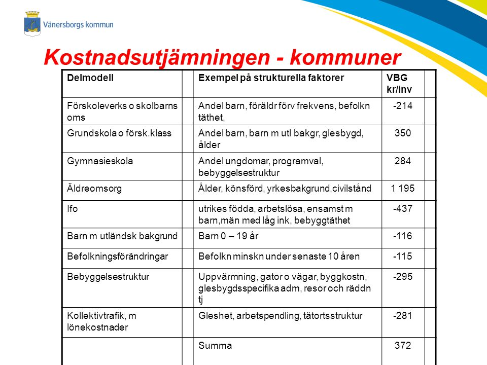 Kostnadsutjämningen - kommuner DelmodellExempel på strukturella faktorerVBG kr/inv Förskoleverks o skolbarns oms Andel barn, föräldr förv frekvens, be