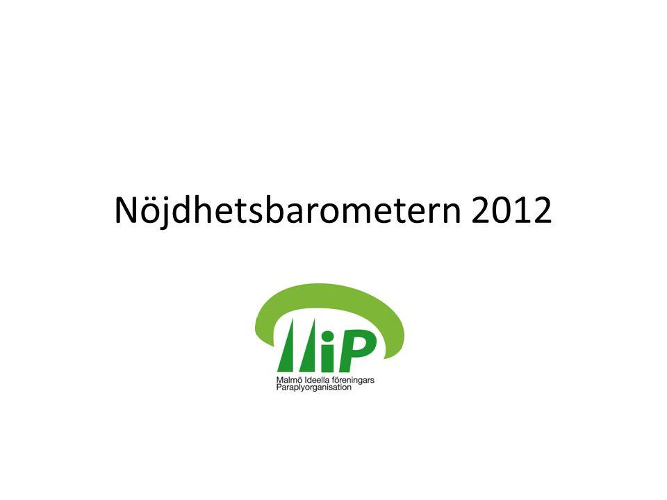 Nöjdhetsbarometern 2012