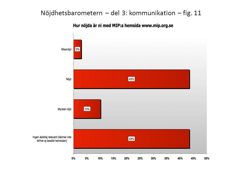 Nöjdhetsbarometern – del 3: kommunikation – fig. 11