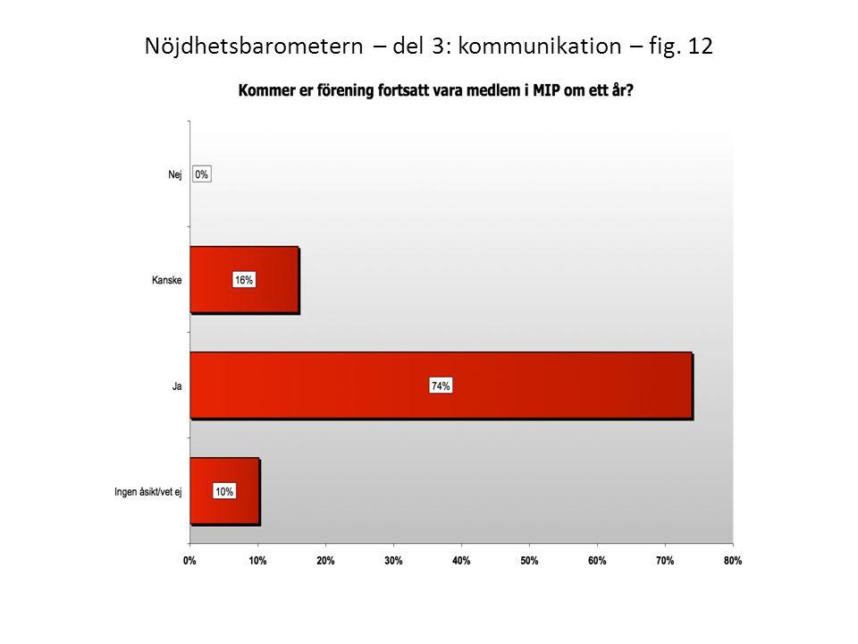 Nöjdhetsbarometern – del 3: kommunikation – fig. 12