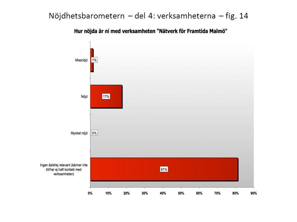 Nöjdhetsbarometern – del 4: verksamheterna – fig. 14